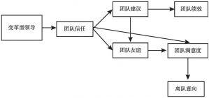 图4-4 模型C