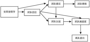 图4-5 模型D