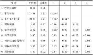 表5-4 主要变量的描述性统计结果