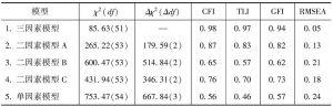表6-1 班长数据验证性因素分析结果