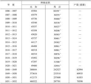 表3-2 英印鸦片种植面积及产量