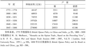 表3-3 英印鸦片种植面积估算