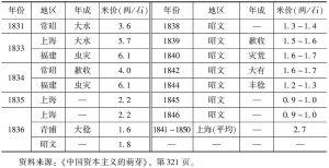 表3-14 鸦片战争前后江南米价