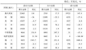 表1 2013年洛阳市十大贸易伙伴进出口情况