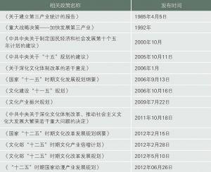 表5-2 国家文化产业政策列表