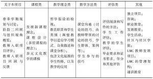 表3-2 LMC春季学期课程的六类内容