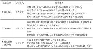 表1 不同监管主体监管责任分工