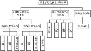 图4 日本多层次资本市场体系
