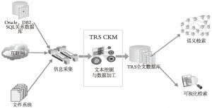 图6-29 TRS CKM应用架构
