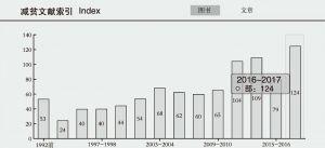 图6-59 中国减负数据库减贫文献索引
