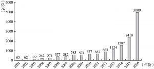 图5 2001~2016年健康险保费收入