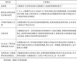 表3 大数据概念的外延及补充