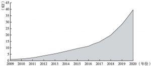 图2 2009~2020年全球所产生的数据量