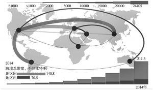 图4 2014年全球跨境总宽带