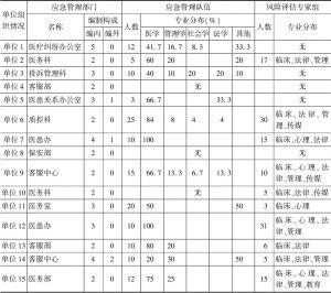 表1 应急管理的组织建设情况