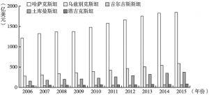 图4 中亚五国GDP总量变化