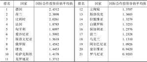 """表1 2006~2015年""""渝新欧""""沿线国家国际投资合作价值排名"""