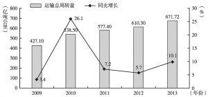 图1 2009~2013年民航运输总周转量