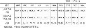 表5-2 中国农业发展银行各项贷款余额和农副产品贷款余额