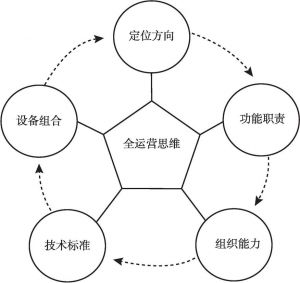图3 博物馆全运营思维模型