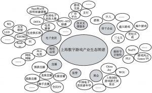 图3 上海数字游戏产业生态圈