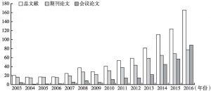 图1 WoS数据库中创客研究的年均论文发表数量(2003~2016年)