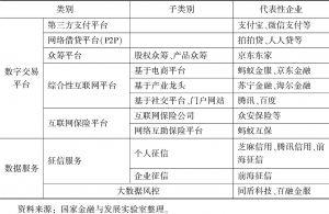 表1-1 提供数字普惠金融服务的金融科技企业