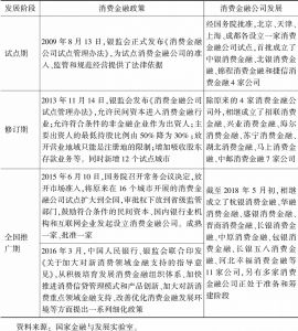 表4-2 消费金融的政策发展
