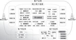 图6-8 以支付宝为核心的金融生态体系