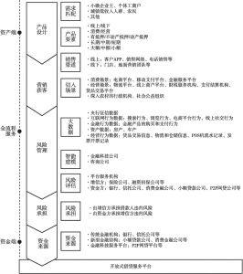 图6-19 个人借贷行业生态体系