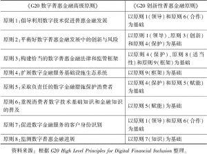表8-1 G20普惠金融原则的演进