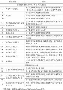 表8-2 2016年《G20普惠金融指标体系》使用情况指标