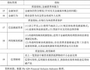 表8-4 2016《G20普惠金融指标体系》质量指标