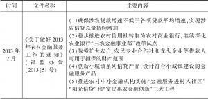 """表8-7 原银监会出台的与""""三农""""或扶贫金融有关的文件"""