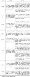 表8-8 政府出台的与普惠金融有关的税收支持政策