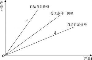 图2-3 分工价格博弈