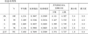 表3-56 信息有用性满意度描述性统计