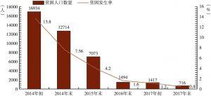 图5 2014~2017年井冈山市贫困人口数量和贫困发生率