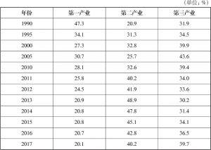 表1 富平三次产业结构的变化