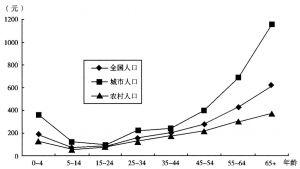 图2 1997年年龄组城乡医疗消费水平