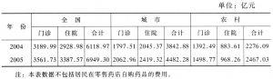 表6 中国城乡医疗需求短期预测