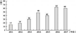 图1-2 2011~2017年社会化阅读研究相关文献数量