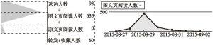 图5-15 微信公众号单篇文章后台数据统计