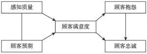 图3-1 顾客满意度模型