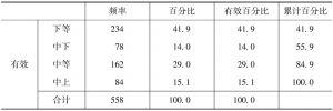 表4-3 2010年家庭年人均收入在当地(所在的村民小组)所处的水平