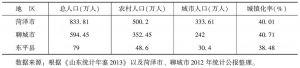 表1 2012年鲁西南地区城镇化率