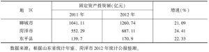 表2 2012年鲁西南地区固定资产投资及增速