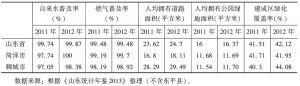 表3 2011~2012年鲁西南地区城市设施水平