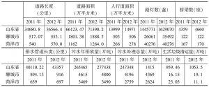 表4 2011~2012年鲁西南地区市政设施水平