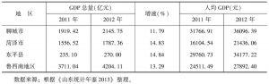 表6 2011~2012年鲁西南地区GDP增长情况